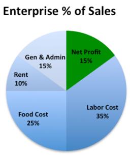 restaurant pie chart